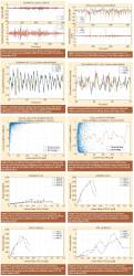 Do modern multi-frequency civil receivers eliminate the ionospheric effect?