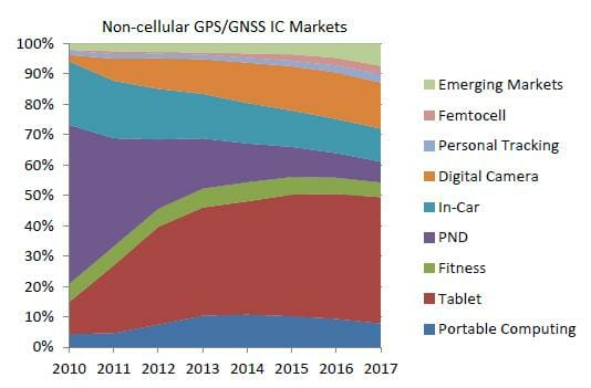 GNSS IC Sales Approach $3 Billion Mark