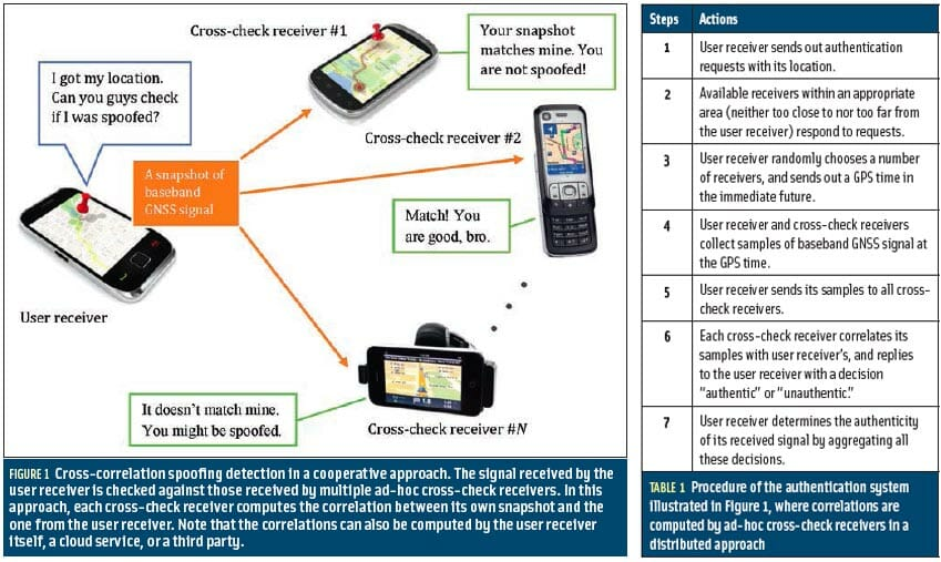 Figure 1 & Table 1: Cooperative GNSS Authentication