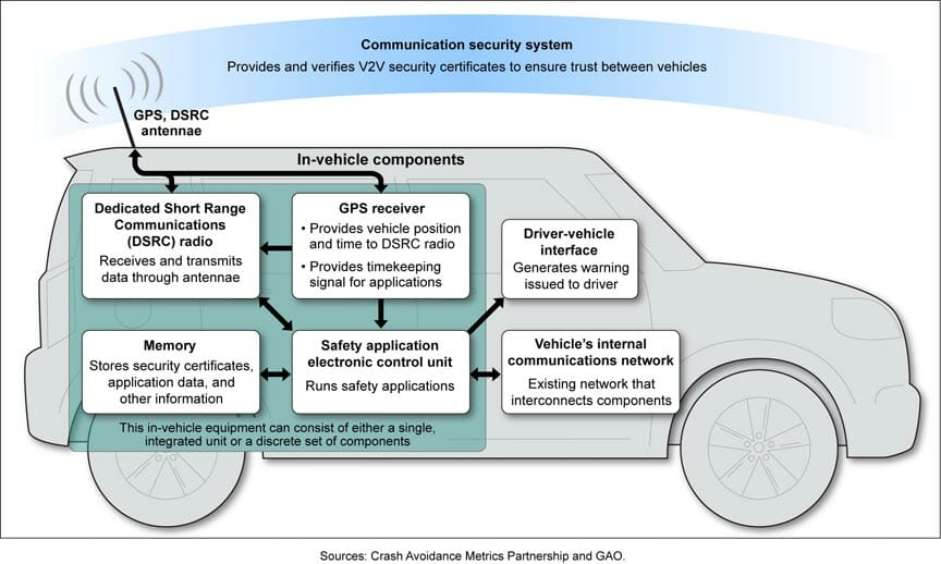 GAO Report Highlights GPS Role in Vehicle Safety Apps