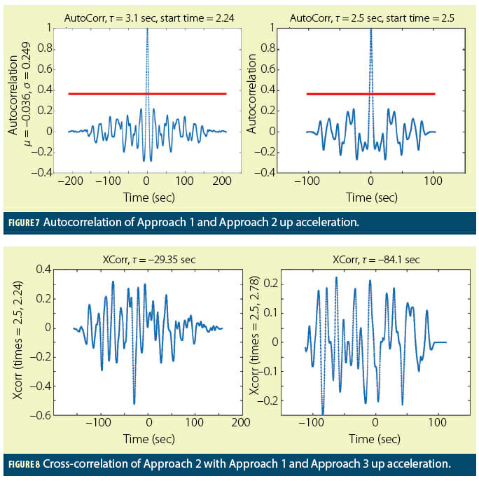 Figures 7 & 8: Consumer Mass Market Accelerometers for GNSS Anti-Spoofing