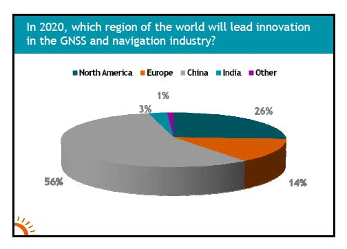 Conference Survey Reflects North American Leadership in GNSS Innovation, Delays in Galileo Program
