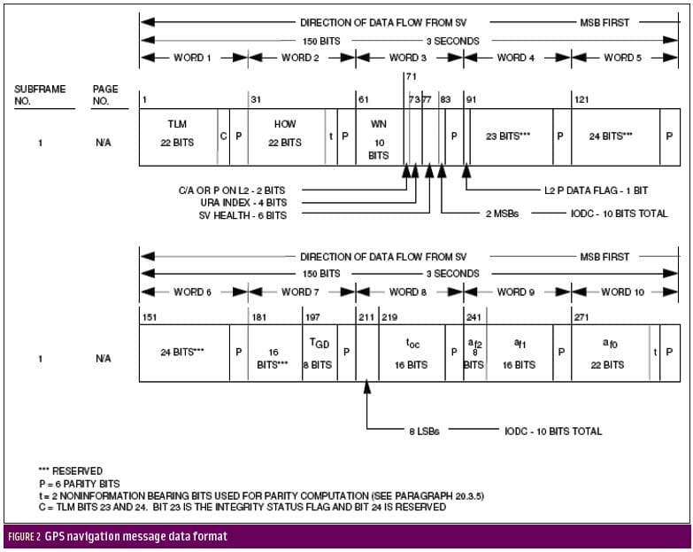 GPS Receiver Specifications