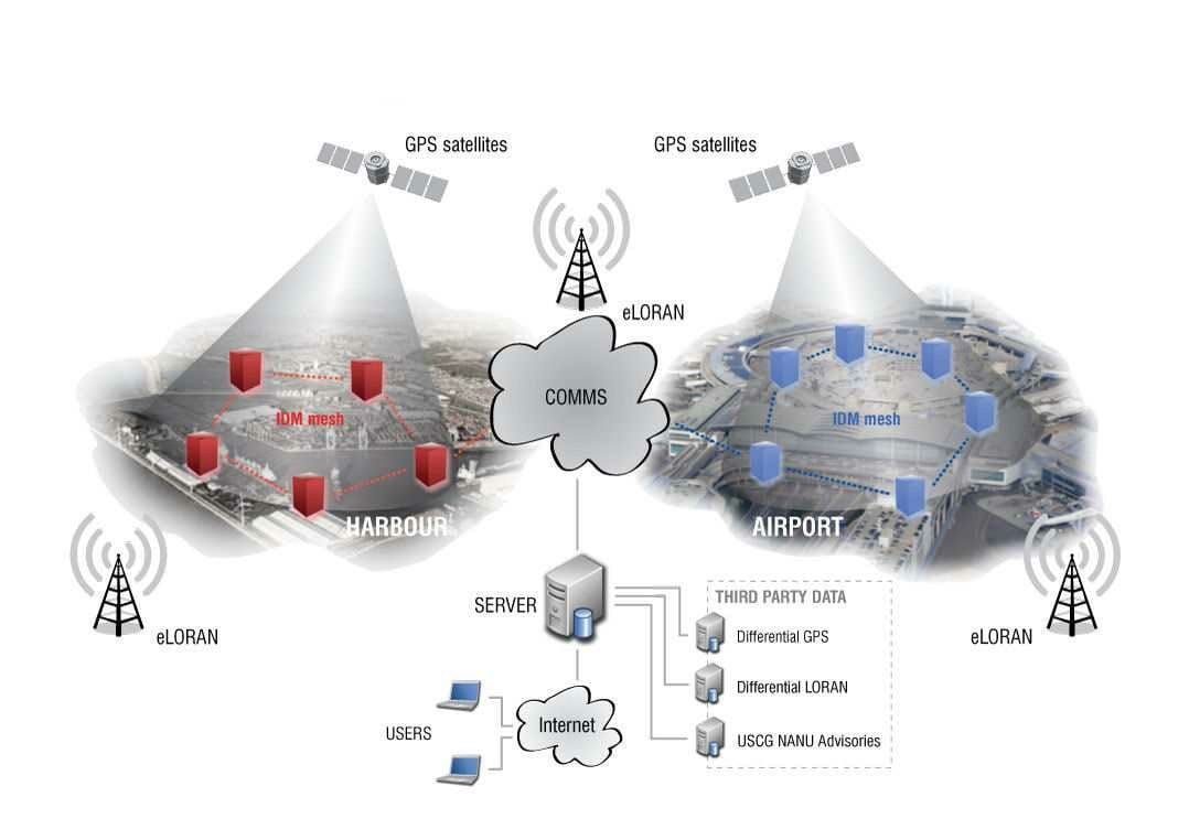 Companies Aim to Commercialize Europe's eLoran System, GNSS Backup
