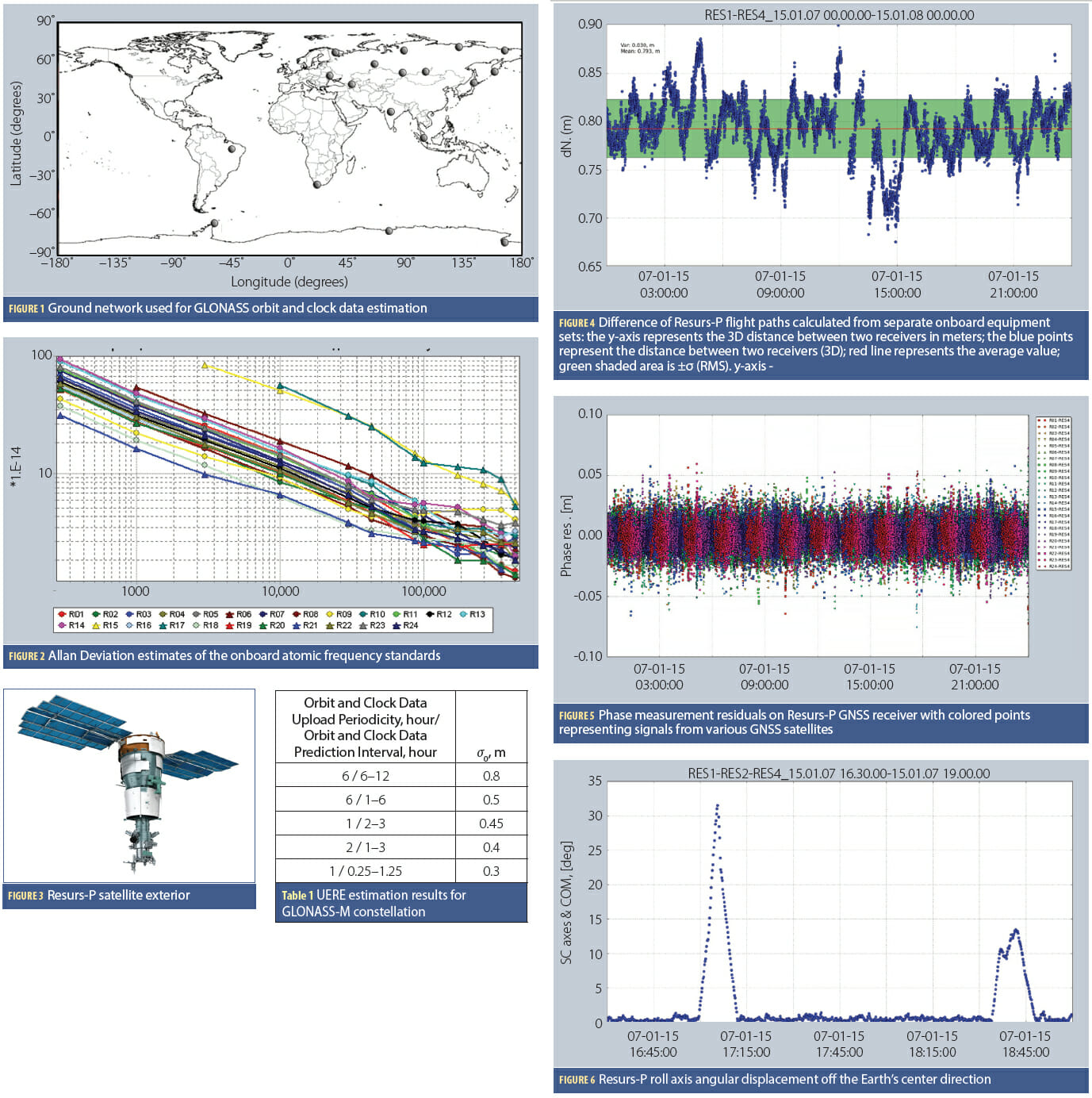 GLONASS for Precise Navigation in Space