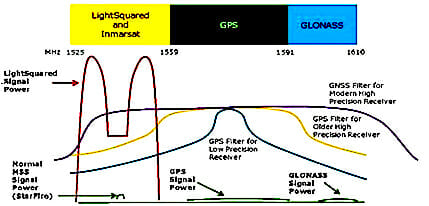 LightSquared, FCC Appear to Align on GPS Receiver Standards in Continuing Spectrum Battle