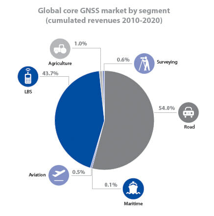 GSA Issues Second GNSS Market Report: 1.1 Billion Units by 2020