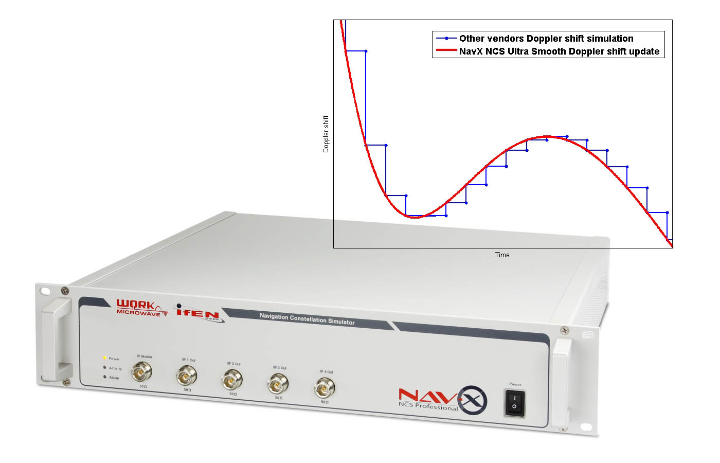 IFEN and WORK Microwave Introduce Enhanced NavX-NCS GNSS Simulator
