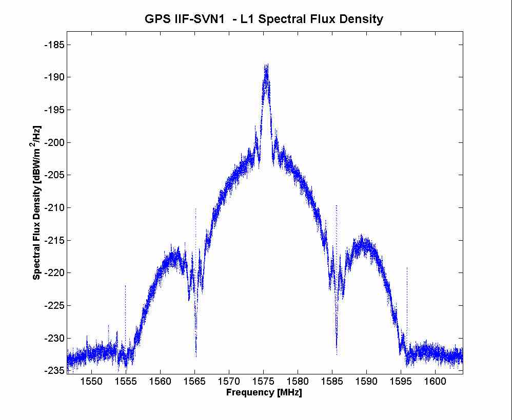 DLR, Stanford Track First GPS IIF Signals; Tests Begin on L5