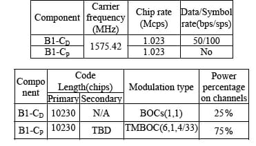 Beihang Authors Suggest TMBOC Design for China's Compass B1 Civil Signal