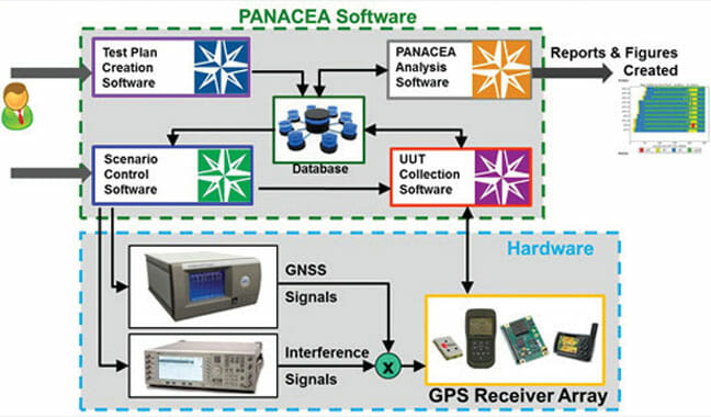 U.S. Army Adopts PreTalen PANACEA for GPS Receiver Testing