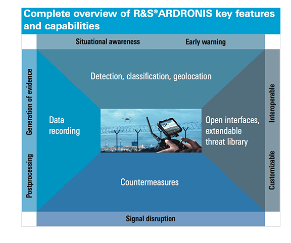 With Help from Rohde & Schwarz, ESG's GUARDION Solution Protects G20 Summit Against Threat of Unauthorized Drones