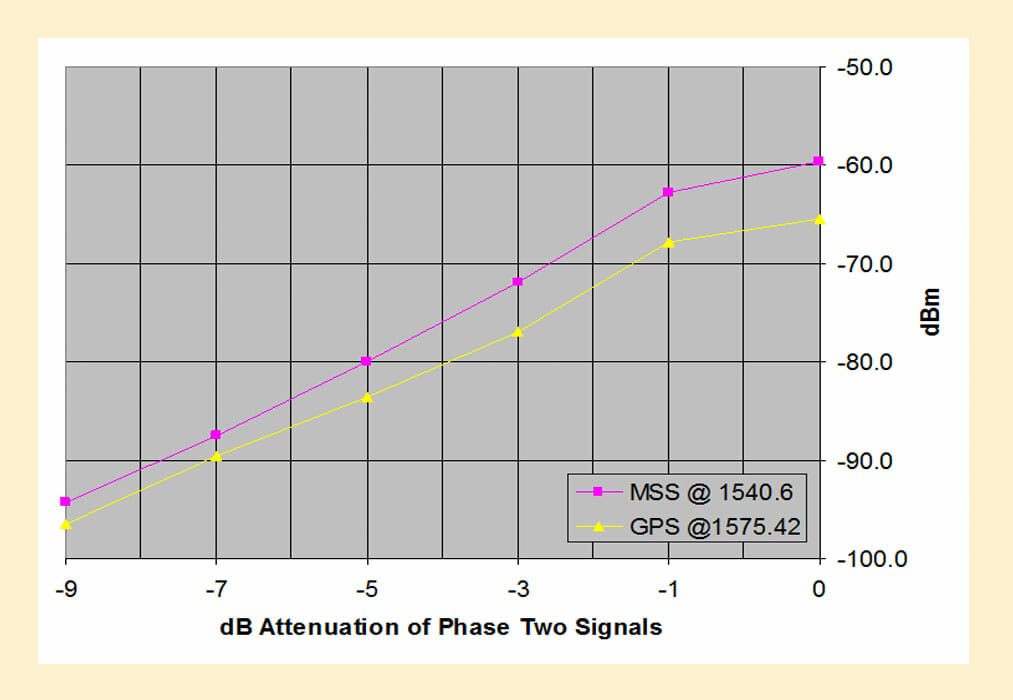 Intermodulation Effects: Another Perspective on LightSquared Interference to GPS