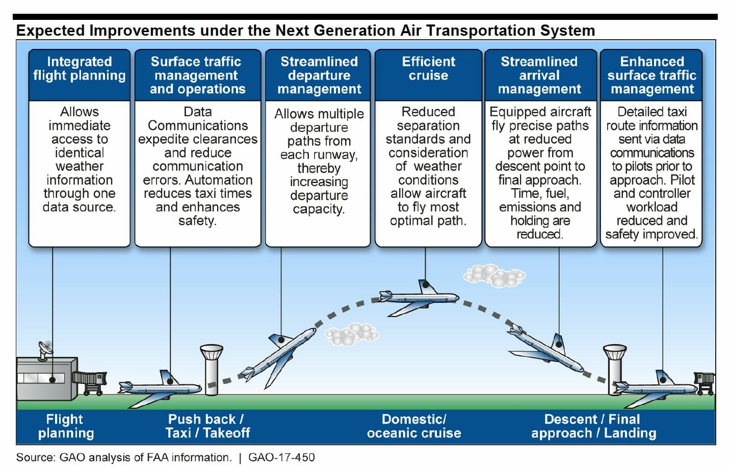 FAA's NextGen Largely On Track, Says GAO; Privatization Stalls