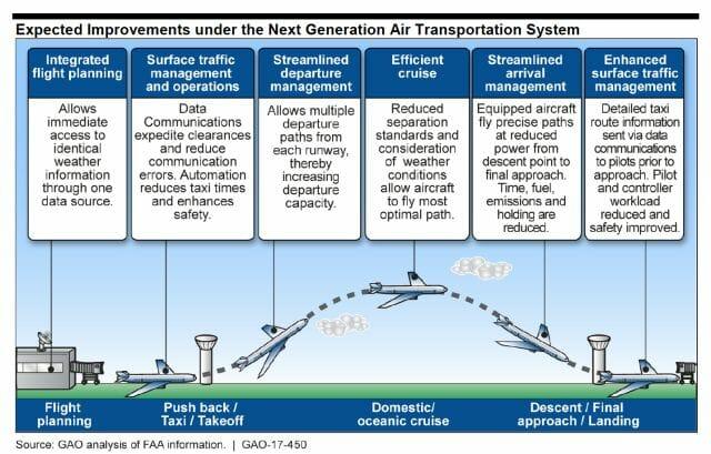 FAA's NextGen Largely On Track, Says GAO