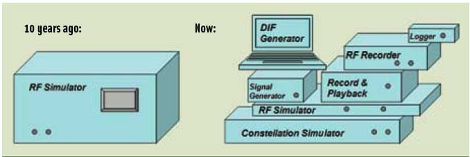 GNSS Simulators
