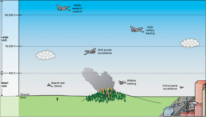 Funding at Risk as Work on UAV Standards Falls Behind