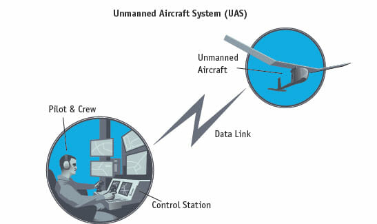 FAA Releases 'Roadmap' for Integrating Unmanned Aircraft Systems