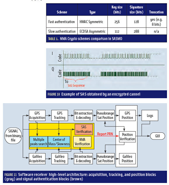 Figures 10 & 11, Table 1: Developing a GNSS Position and Timing Authentication Testbed