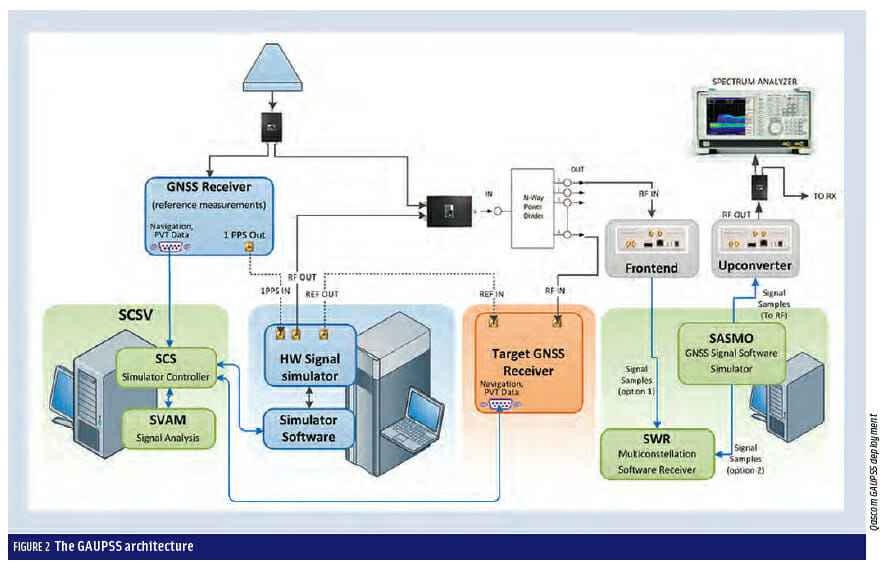 Figure 2: Developing a GNSS Position and Timing Authentication Testbed