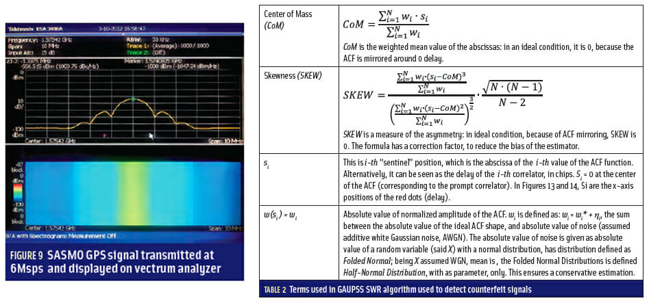 Figure 9 & Table 2: Developing a GNSS Position and Timing Authentication Testbed