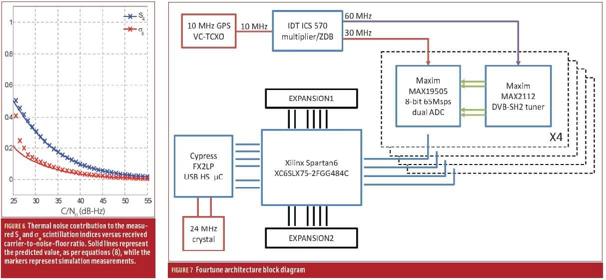 Figures 6 & 7: Developing an Ionospheric Scintillation Monitoring Receiver