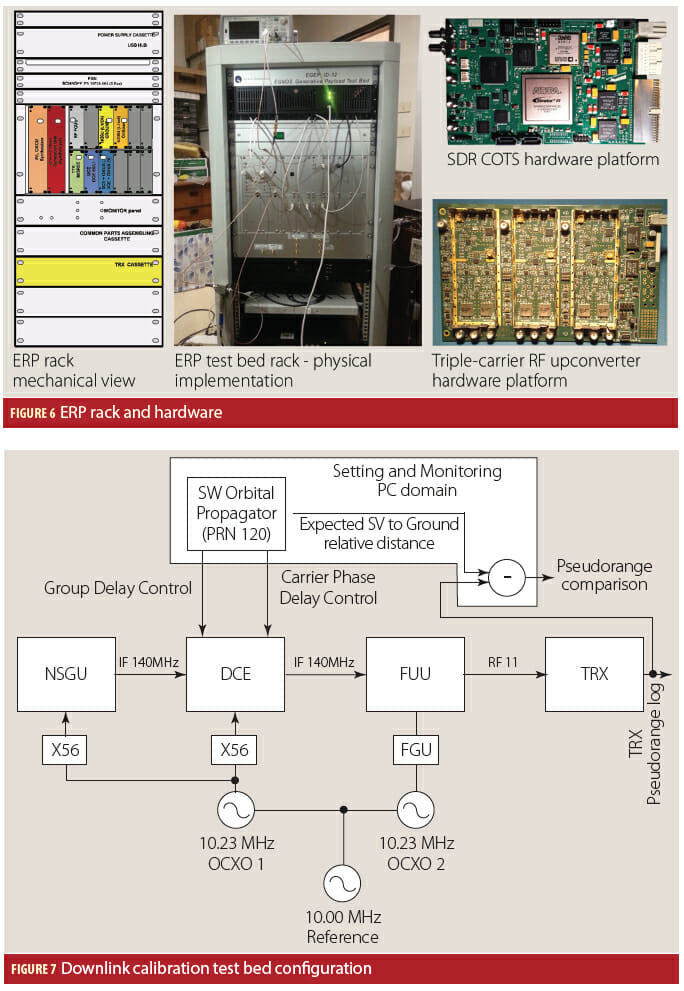 Figures 6 & 7: GNSS Satellite-Based Augmentation Systems
