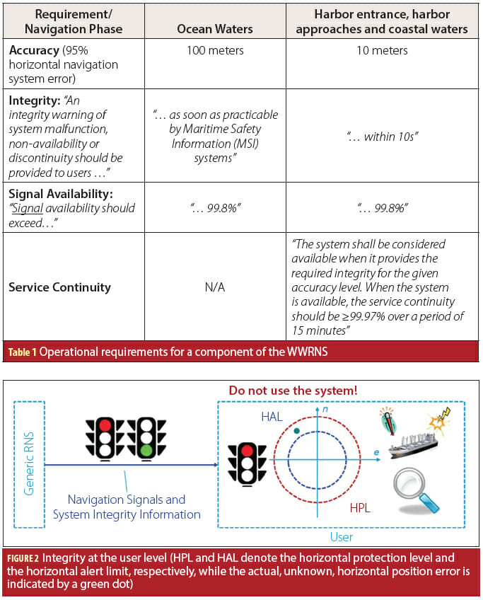 Table 1, Figure 2: GNSS Evolutions for Maritime