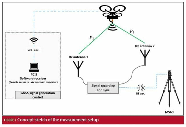 Innovative Test System for GNSS Signal Performance Analysis
