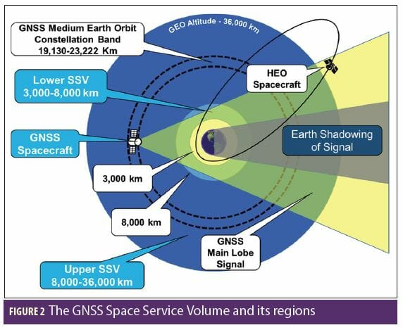 International Committee on GNSS-13 Focuses on PNT in High