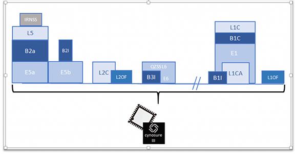 Allystar Technology Offers Multi-Band, Multi-GNSS Single