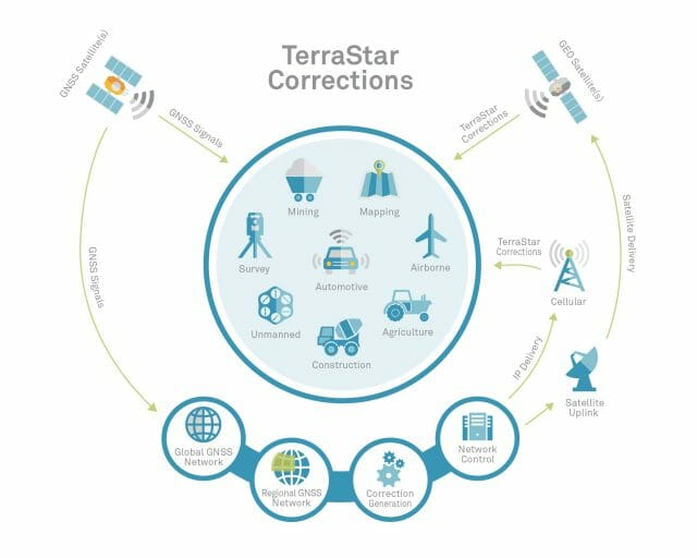 How Does TerraStar Corrections Work
