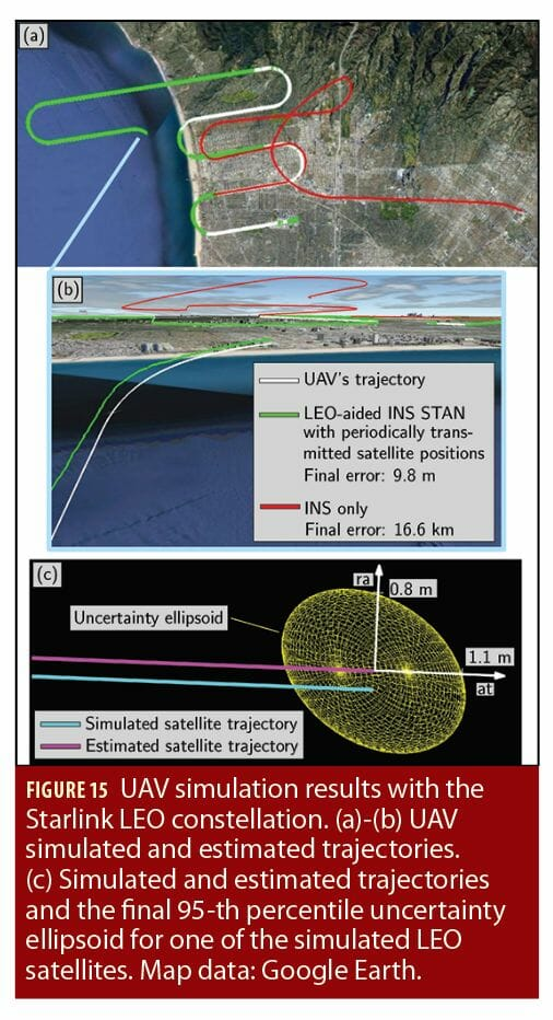 New-Age Satellite-Based Navigation STAN: Simultaneous