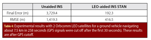 LEO_Table 4