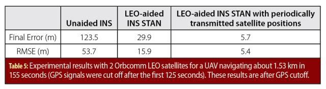 LEO_Table 5