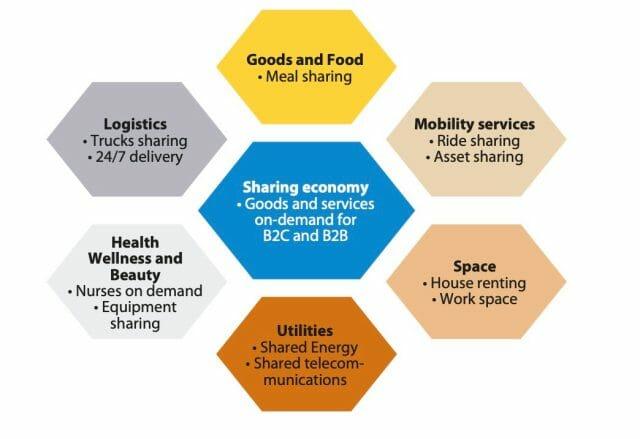 GSA Mkt Sharing