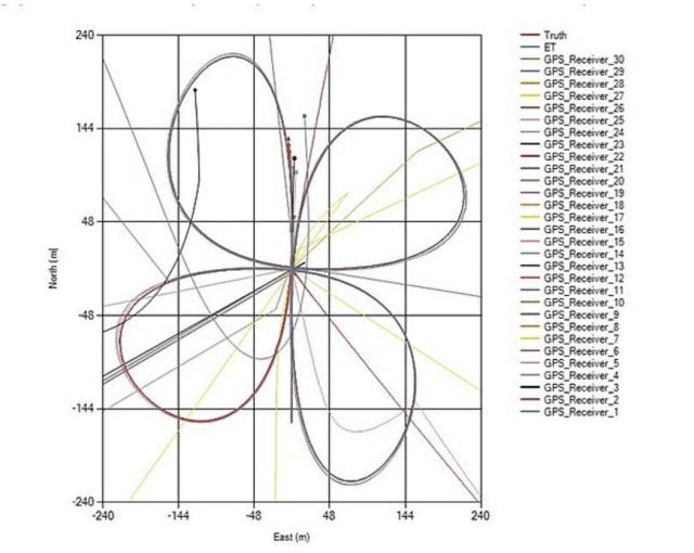 Panacea receiver plot output, courtesy Orolia.