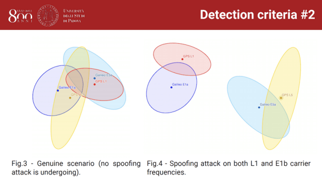 "Slide from ""Detecting Spoofing Events by Comparing Reconstructed Positions of E1a and E5a Galileo Signals,"" courtesy Giulio Scattolin and Stefano Tomasin, University of Padova"