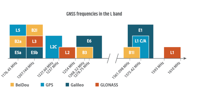 GSA L-Band diagram