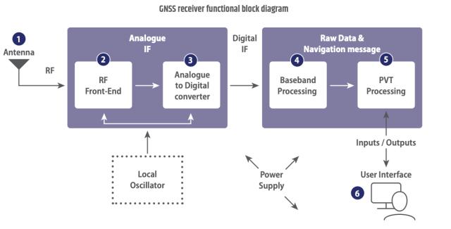 GSA Receiver diagram