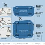 Whitepaper Delineates Essential GNSS Role in 5G Network Synchronization