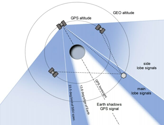 The geometry for reception of GPS signals in high Earth orbits.