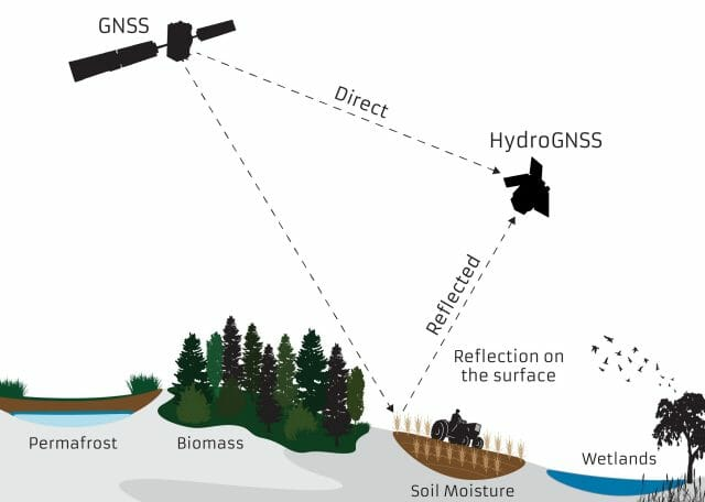 HydroGNSS-Text-Updated