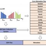 ION Publishes SDR Metadata Standard in NAVIGATION