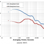 NIST Confirms STL as Accurate Time Source Independent of GNSS — and Indoors