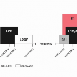 Timing Solutions Based on L1 and L5 GNSS Signals