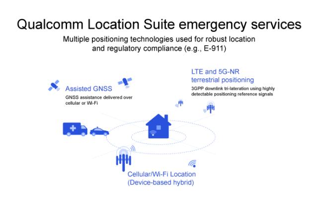 Qualcomm Location Suite
