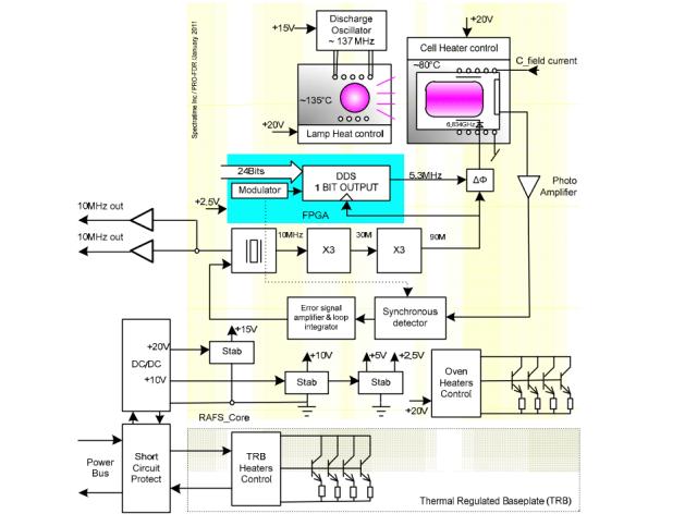 RAFS electrical block diagram