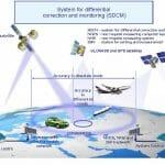 Russia Will Install GLONASS Monitoring Stations In China; China to Reciprocate