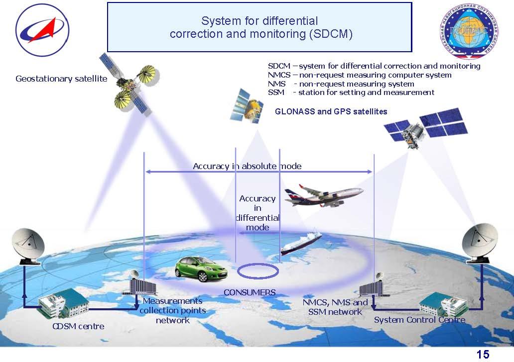 SDCM GLONASS